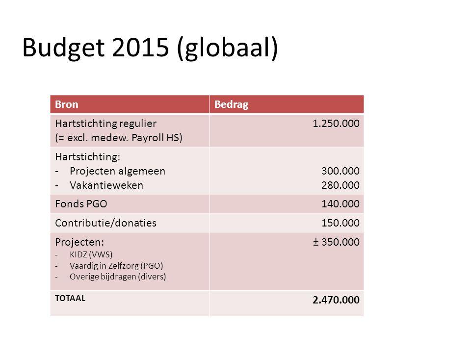 Budget 2015 (globaal) BronBedrag Hartstichting regulier (= excl. medew. Payroll HS) 1.250.000 Hartstichting: -Projecten algemeen -Vakantieweken 300.00