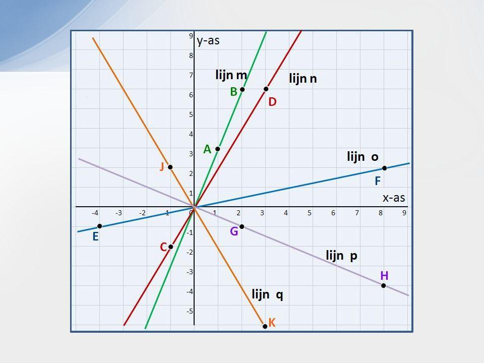 y = ¼ x -2 y = -2 x + 4 y = ¼ x - 2 y = -2x + 4 ¼ x - 2 = -2x + 4 2¼ x = 6 x = 6 / 2¼ x = 2,666666 y = -2 * 2,6666 + 4 y = - 1,3333 Oplossen met substitutie ( eliminatie kan ook)