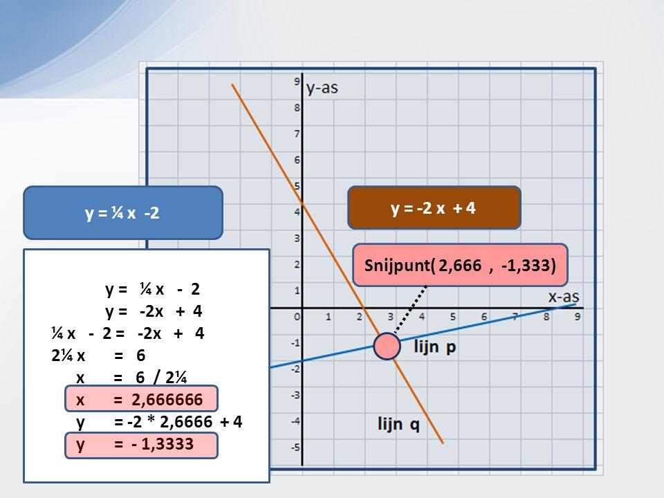 y = ¼ x -2 y = -2 x + 4 y = ¼ x - 2 y = -2x + 4 ¼ x - 2 = -2x + 4 2¼ x = 6 x = 6 / 2¼ x = 2,666666 y = -2 * 2,6666 + 4 y = - 1,3333 Snijpunt( 2,666, -1,333)