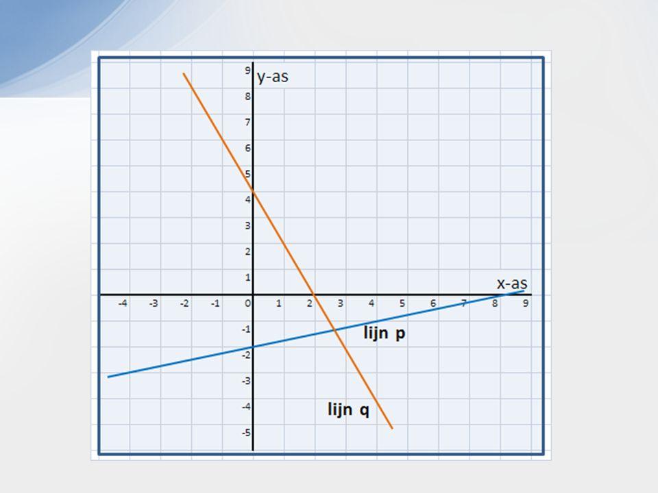 Lijn p en lijn q snijden elkaar. Wat zijn de coördinaten van het snijpunt ?