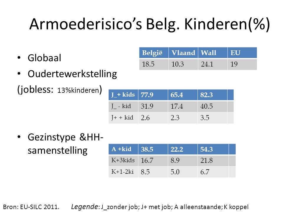 Armoederisico's Belg. Kinderen(%) Globaal Oudertewerkstelling (jobless: 13%kinderen ) Gezinstype &HH- samenstelling BelgiëVlaandWallEU 18.510.324.119
