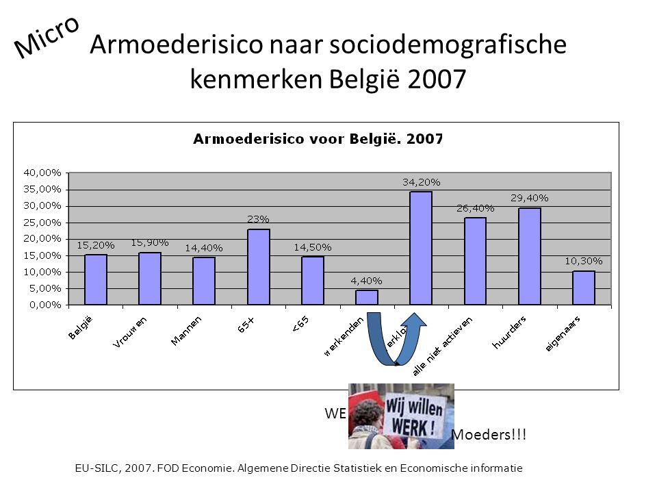 EU-SILC, 2007. FOD Economie. Algemene Directie Statistiek en Economische informatie Armoederisico naar sociodemografische kenmerken België 2007 WERK M