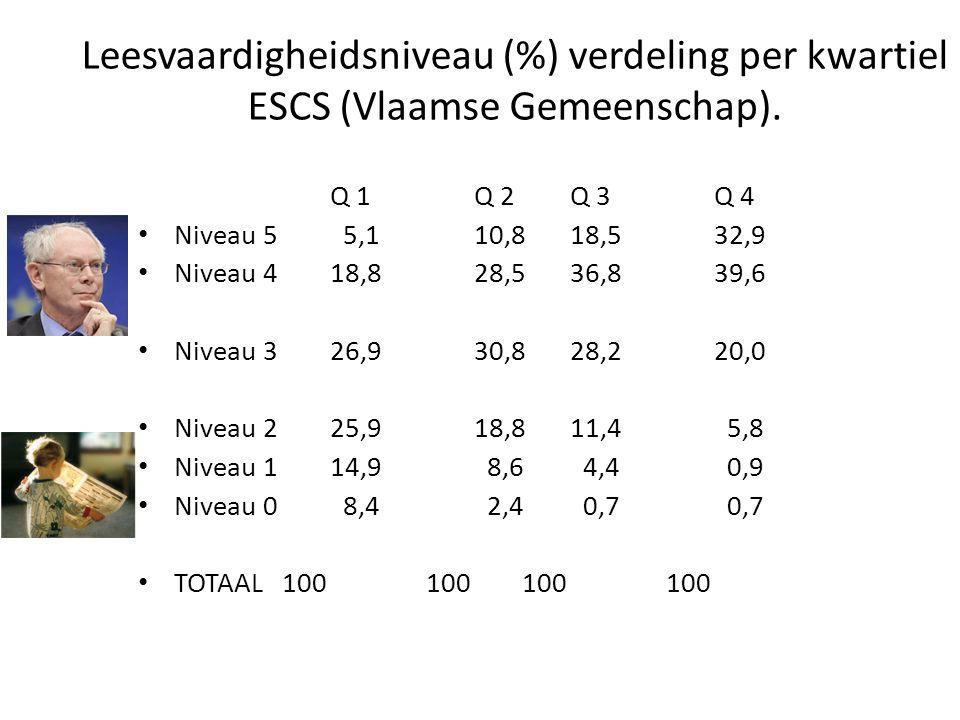 Leesvaardigheidsniveau (%) verdeling per kwartiel ESCS (Vlaamse Gemeenschap). Q 1 Q 2 Q 3 Q 4 Niveau 5 5,1 10,8 18,5 32,9 Niveau 4 18,8 28,5 36,8 39,6