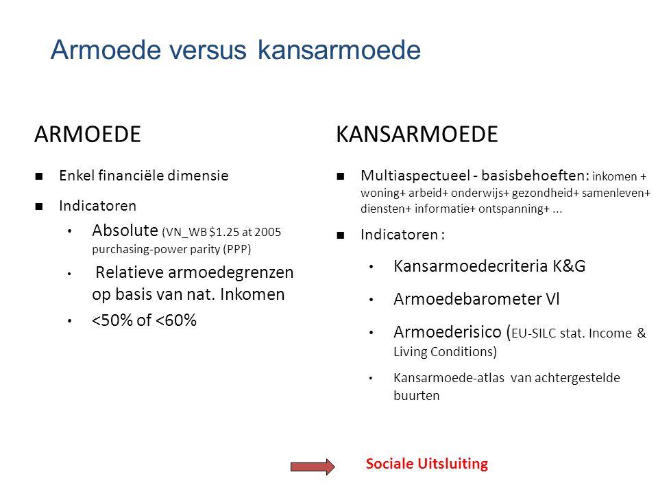 Armoede versus kansarmoede ARMOEDE n Enkel financiële dimensie n Indicatoren Absolute (VN_WB $1.25 at 2005 purchasing-power parity (PPP) Relatieve arm