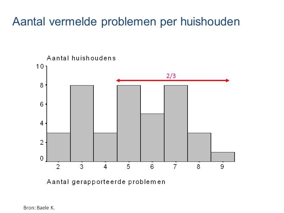 Aantal vermelde problemen per huishouden 2/3 Bron: Baele K.