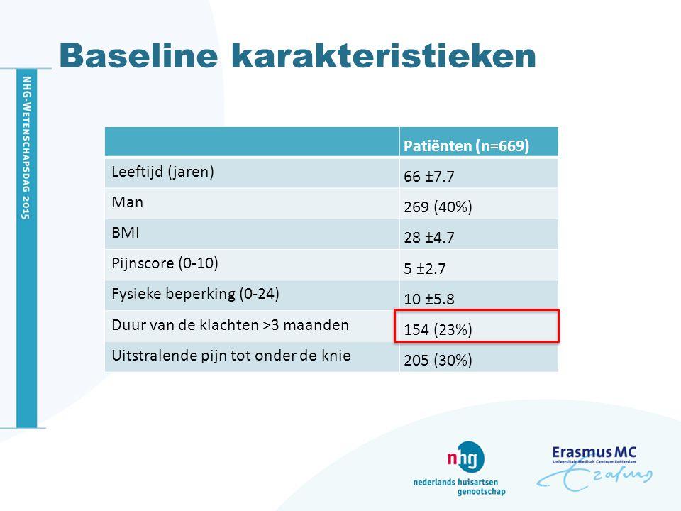 Baseline karakteristieken Patiënten (n=669) Leeftijd (jaren) 66 ±7.7 Man 269 (40%) BMI 28 ±4.7 Pijnscore (0-10) 5 ±2.7 Fysieke beperking (0-24) 10 ±5.8 Duur van de klachten >3 maanden 154 (23%) Uitstralende pijn tot onder de knie 205 (30%)
