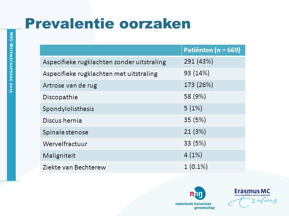 Prevalentie oorzaken Patiënten (n = 669) Aspecifieke rugklachten zonder uitstraling 291 (43%) Aspecifieke rugklachten met uitstraling 93 (14%) Artrose van de rug 173 (26%) Discopathie 58 (9%) Spondylolisthesis 5 (1%) Discus hernia 35 (5%) Spinale stenose 21 (3%) Wervelfractuur 33 (5%) Maligniteit 4 (1%) Ziekte van Bechterew 1 (0.1%)