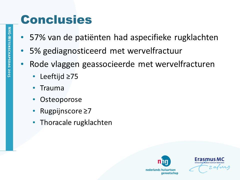 Conclusies 57% van de patiënten had aspecifieke rugklachten 5% gediagnosticeerd met wervelfractuur Rode vlaggen geassocieerde met wervelfracturen Leeftijd ≥75 Trauma Osteoporose Rugpijnscore ≥7 Thoracale rugklachten