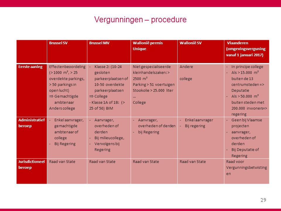 29 Vergunningen – procedure Brussel SVBrussel MV Wallonië permis Unique Wallonië SV Vlaanderen (omgevingsverguning vanaf 1 januari 2017) Eerste aanleg Effectenbeoordeling (> 1000 m², > 25 overdekte parkings, > 50 parkings in open lucht)  Gemachtigde ambtenaar Anders college -Klasse 2: (10-24 gesloten parkeerplaatsen of 10-50 overdekte parkeerplaatsen  College - Klasse 1A of 1B: (> 25 of 50) BIM Niet gespecialiseerde kleinhandelszaken: > 2500 m² Parking > 51 voertuigen Stookolie > 25.000 liter … College Andere college -In principe college -Als > 15.000 m² buiten de 13 centrumsteden => Deputatie -Als > 50.000 m² buiten steden met 200.000 inwoners=> regering Administratief beroep -Enkel aanvrager, gemachtigde ambtenaar of college -Bij Regering -Aanvrager, overheden of derden -Bij milieucollege, -Vervolgens bij Regering -Aanvrager, overheden of derden -bij Regering -Enkel aanvrager -Bij regering -Geen bij Vlaamse projecten -aanvrager, overheden of derden -Bij Deputatie of Regering Jurisdictioneel beroep Raad van State Raad voor Vergunningsbetwisting en
