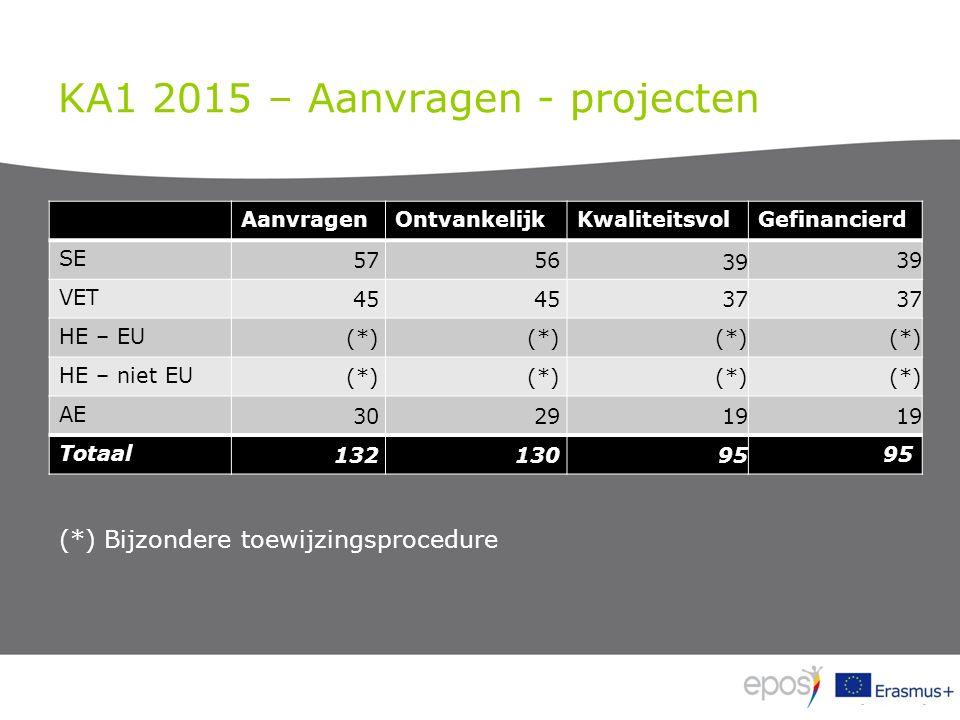 KA1 2015 – Aanvragen - projecten AanvragenOntvankelijkKwaliteitsvolGefinancierd SE 5756 39 VET 45 37 HE – EU (*) HE – niet EU (*) AE 3029 19 Totaal 132130 95 (*) Bijzondere toewijzingsprocedure