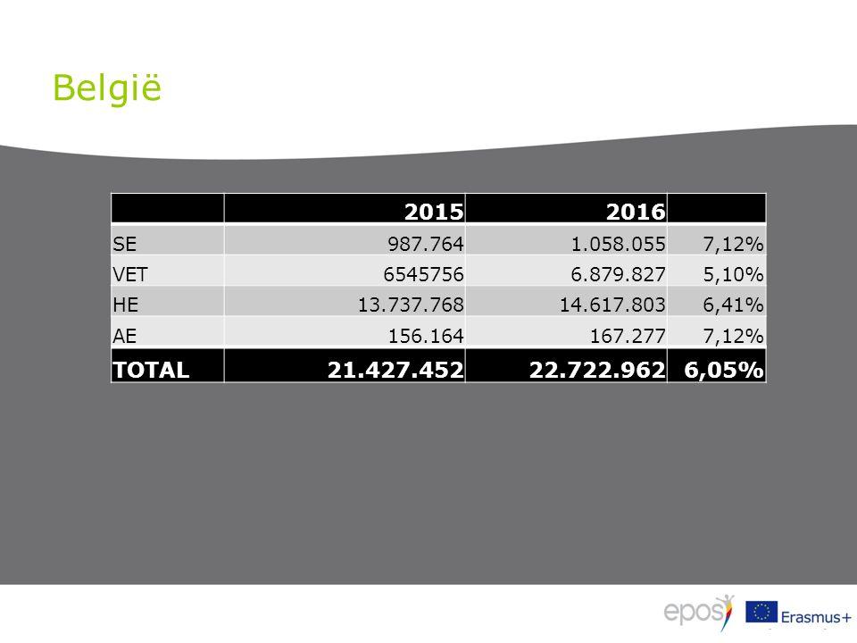 België 20152016 SE987.7641.058.0557,12% VET65457566.879.8275,10% HE13.737.76814.617.8036,41% AE156.164167.2777,12% TOTAL21.427.45222.722.9626,05%