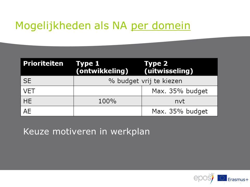 Mogelijkheden als NA per domein PrioriteitenType 1 (ontwikkeling) Type 2 (uitwisseling) SE% budget vrij te kiezen VETMax.
