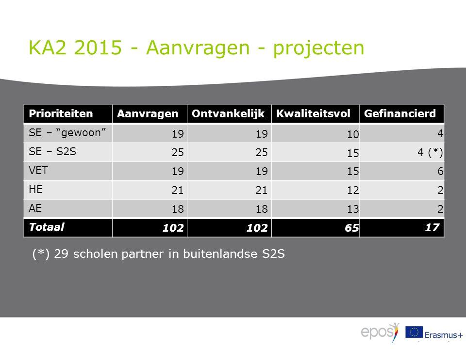 KA2 2015 - Aanvragen - projecten PrioriteitenAanvragenOntvankelijkKwaliteitsvolGefinancierd SE – gewoon 19 10 4 SE – S2S 25 15 4 (*) VET 19 156 HE 21 122 AE 18 132 Totaal 102 65 17 (*) 29 scholen partner in buitenlandse S2S