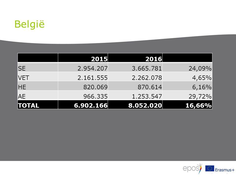 België 20152016 SE2.954.2073.665.78124,09% VET2.161.5552.262.0784,65% HE820.069870.6146,16% AE966.3351.253.54729,72% TOTAL6.902.1668.052.02016,66%