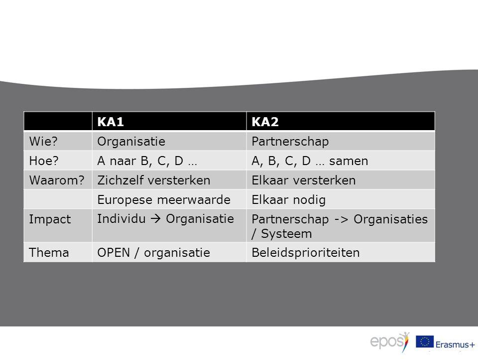 KA1KA2 Wie OrganisatiePartnerschap Hoe A naar B, C, D …A, B, C, D … samen Waarom Zichzelf versterkenElkaar versterken Europese meerwaardeElkaar nodig ImpactIndividu  OrganisatiePartnerschap -> Organisaties / Systeem ThemaOPEN / organisatieBeleidsprioriteiten