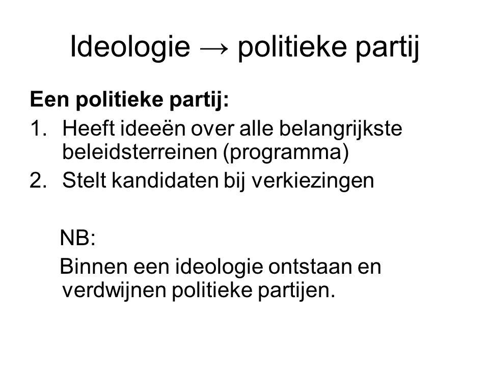Ideologie → politieke partij Een politieke partij: 1.Heeft ideeën over alle belangrijkste beleidsterreinen (programma) 2.Stelt kandidaten bij verkiezi