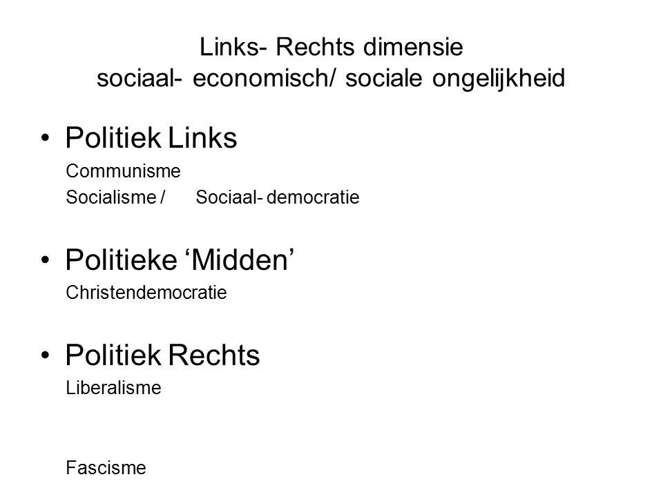 Links- Rechts dimensie sociaal- economisch/ sociale ongelijkheid Politiek Links Communisme Socialisme / Sociaal- democratie Politieke 'Midden' Christe