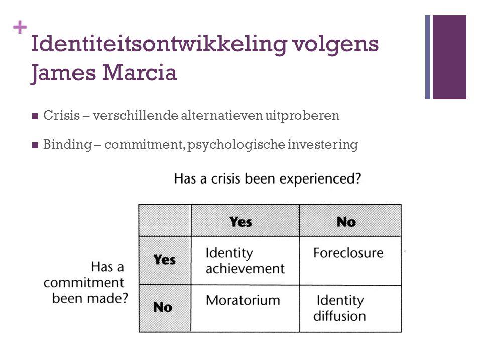 + Identiteitsontwikkeling volgens James Marcia Crisis – verschillende alternatieven uitproberen Binding – commitment, psychologische investering