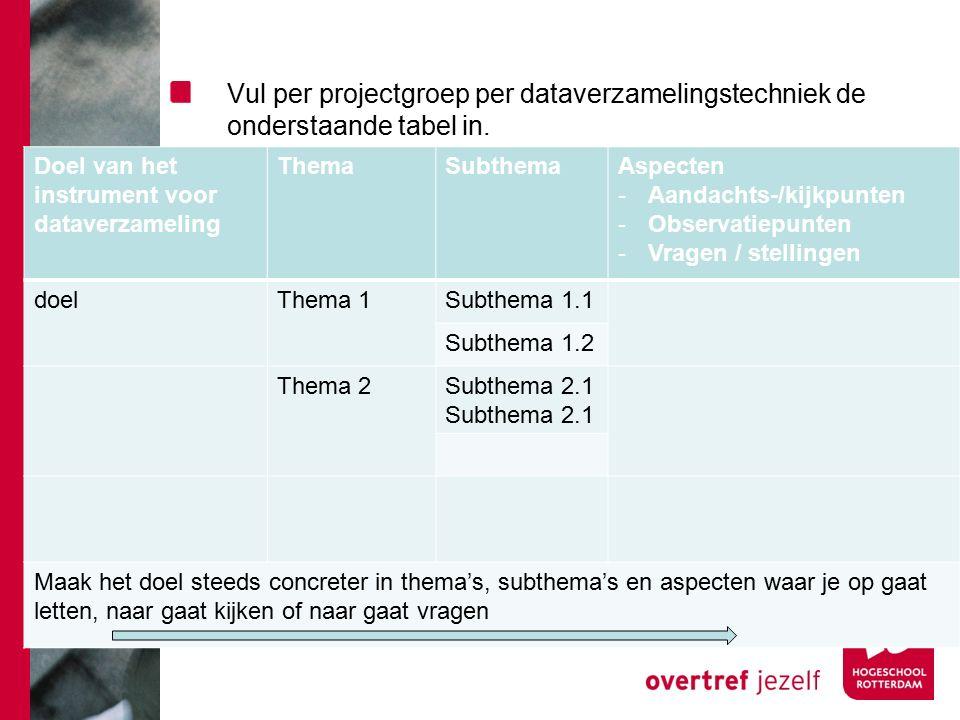 Vul per projectgroep per dataverzamelingstechniek de onderstaande tabel in. Doel van het instrument voor dataverzameling ThemaSubthemaAspecten -Aandac