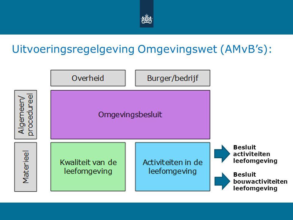 Uitvoeringsregelgeving Omgevingswet (AMvB's): Besluit activiteiten leefomgeving Besluit bouwactiviteiten leefomgeving