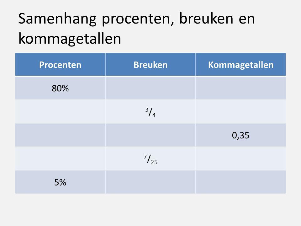 Samenhang procenten, breuken en kommagetallen ProcentenBreukenKommagetallen 80% 3/43/4 0,35 7 / 25 5%