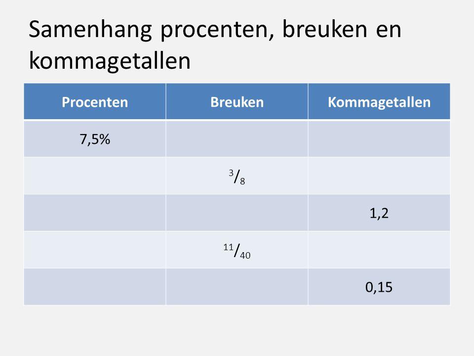Samenhang procenten, breuken en kommagetallen ProcentenBreukenKommagetallen 7,5% 3/83/8 1,2 11 / 40 0,15
