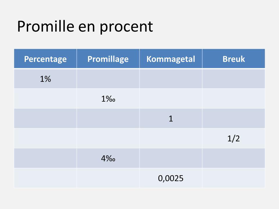 Promille en procent PercentagePromillageKommagetalBreuk 1% 1‰ 1 1/2 4‰ 0,0025