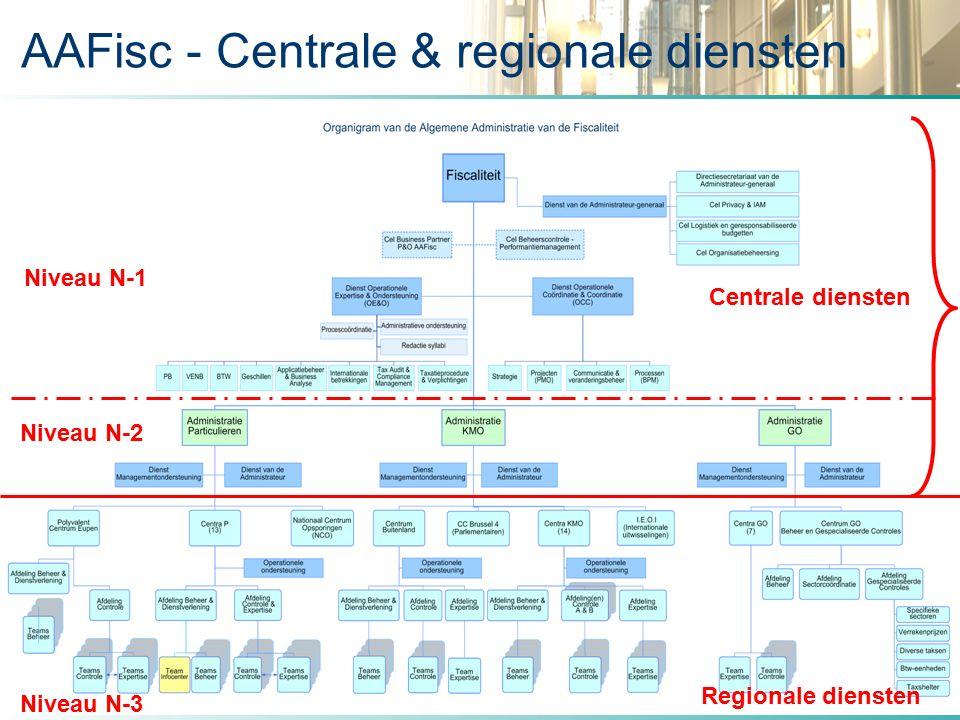 ALGEMENE ADMINISTRATIE VAN DE FISCALITEIT 16 AAFisc - Centrale & regionale diensten Niveau N-1 Niveau N-2 Centrale diensten Regionale diensten Niveau