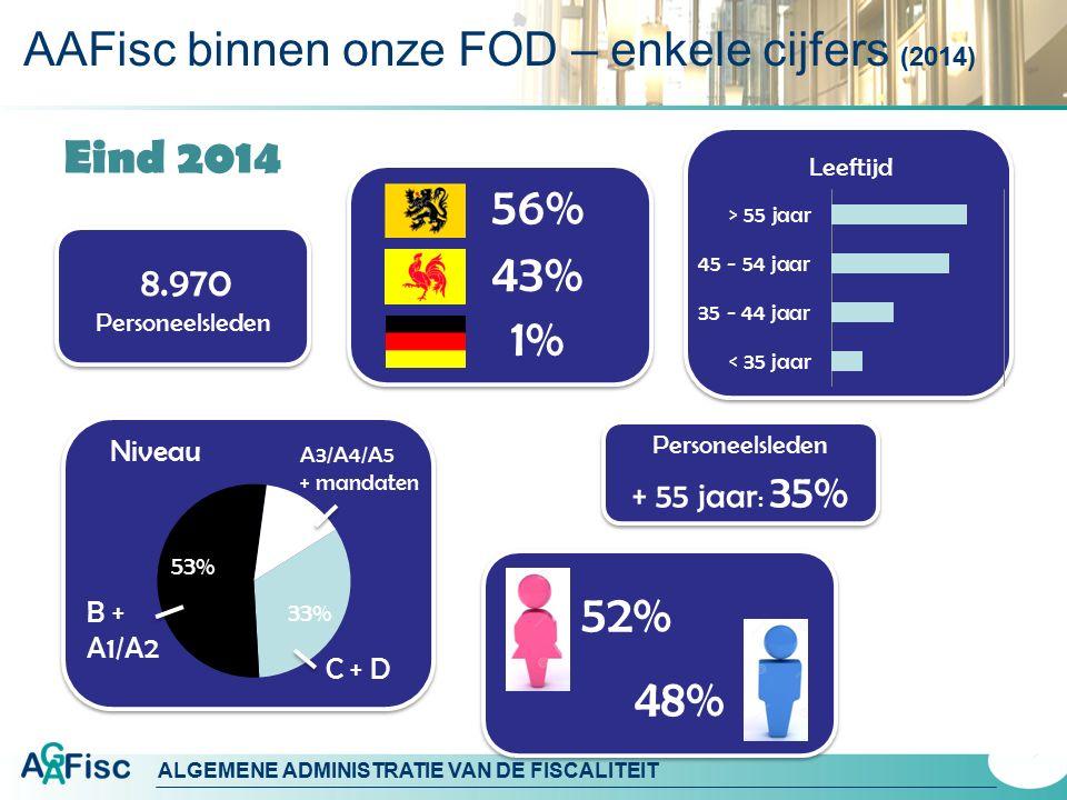 ALGEMENE ADMINISTRATIE VAN DE FISCALITEIT Eind 2014 8.970 Personeelsleden 8.970 Personeelsleden 52% 48% C + D B + A1/A2 A3/A4/A5 + mandaten 56% 43% 1%