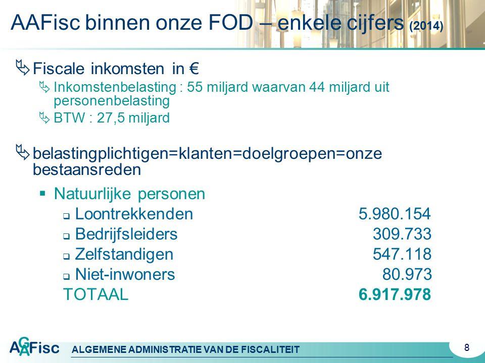 ALGEMENE ADMINISTRATIE VAN DE FISCALITEIT 8  Fiscale inkomsten in €  Inkomstenbelasting : 55 miljard waarvan 44 miljard uit personenbelasting  BTW