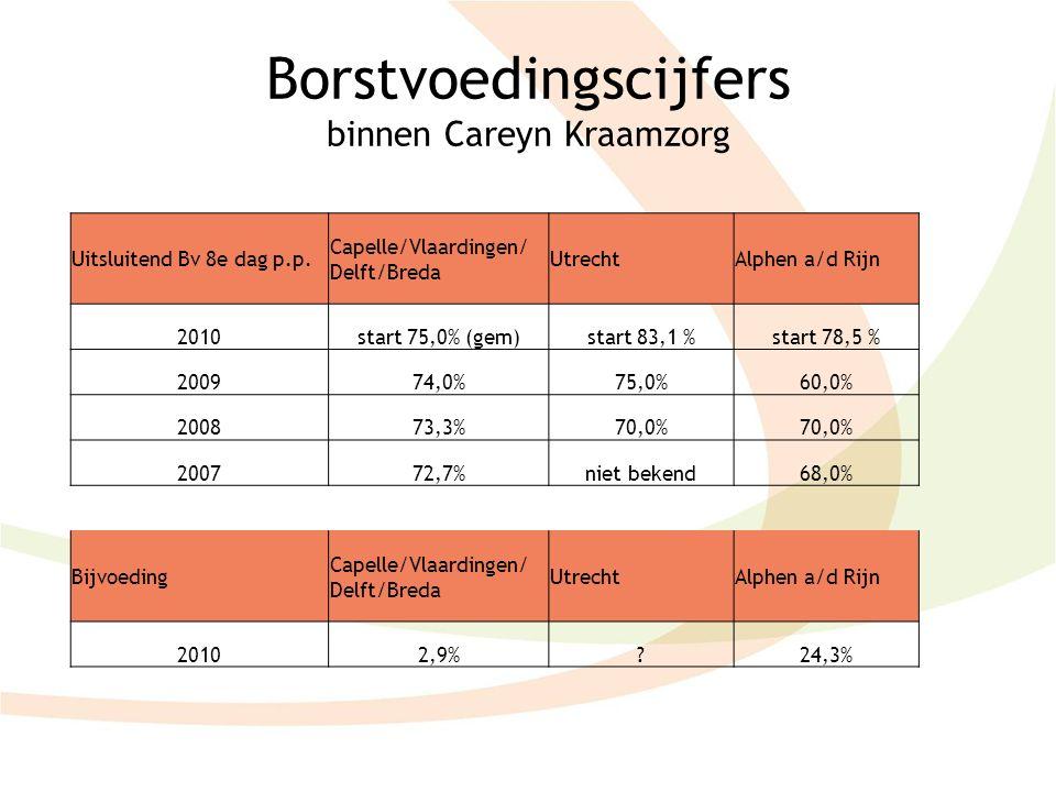 Borstvoedingscijfers binnen Careyn Kraamzorg Uitsluitend Bv 8e dag p.p. Capelle/Vlaardingen/ Delft/Breda UtrechtAlphen a/d Rijn 2010start 75,0% (gem)s