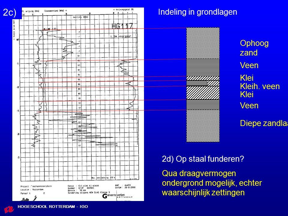 HOGESCHOOL ROTTERDAM - IGO Fundexpalen met een diameter van 0,400 m, paalpuntniveau van NAP – 16,5 m.