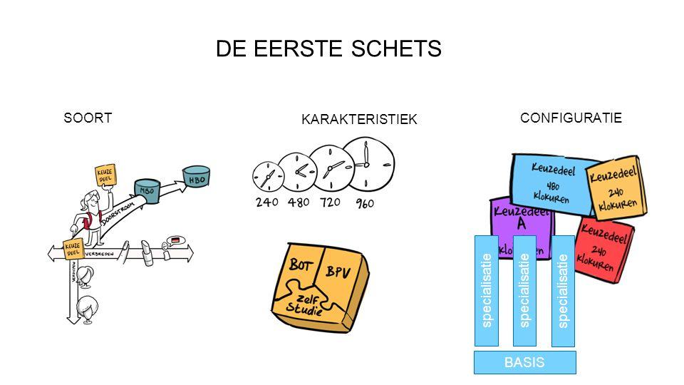 DE EERSTE SCHETS CONFIGURATIE SOORT KARAKTERISTIEK BASIS specialisatie