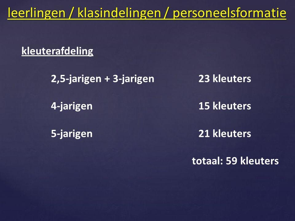 kleuterafdeling 2,5-jarigen + 3-jarigen23 kleuters 4-jarigen15 kleuters 5-jarigen21 kleuters totaal: 59 kleuters leerlingen / klasindelingen / personeelsformatie