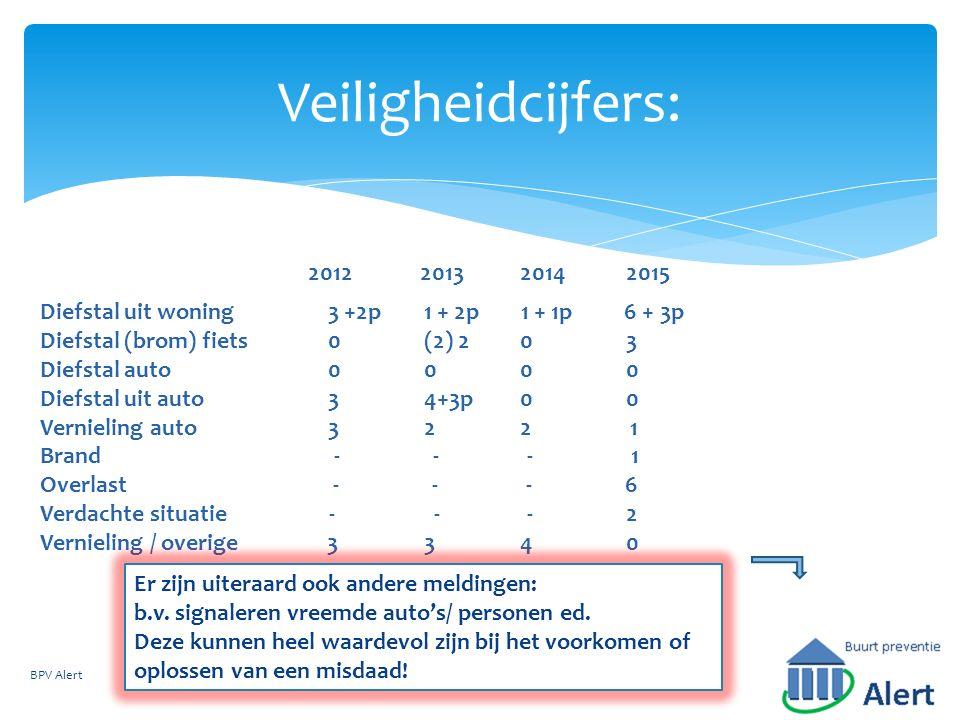 Veiligheidcijfers: BPV Alert Diefstal uit woning3 +2p1 + 2p 1 + 1p 6 + 3p Diefstal (brom) fiets0(2) 20 3 Diefstal auto000 0 Diefstal uit auto34+3p0 0 Vernieling auto322 1 Brand - - - 1 Overlast - - - 6 Verdachte situatie - - - 2 Vernieling / overige 334 0 2012201320142015 Er zijn uiteraard ook andere meldingen: b.v.