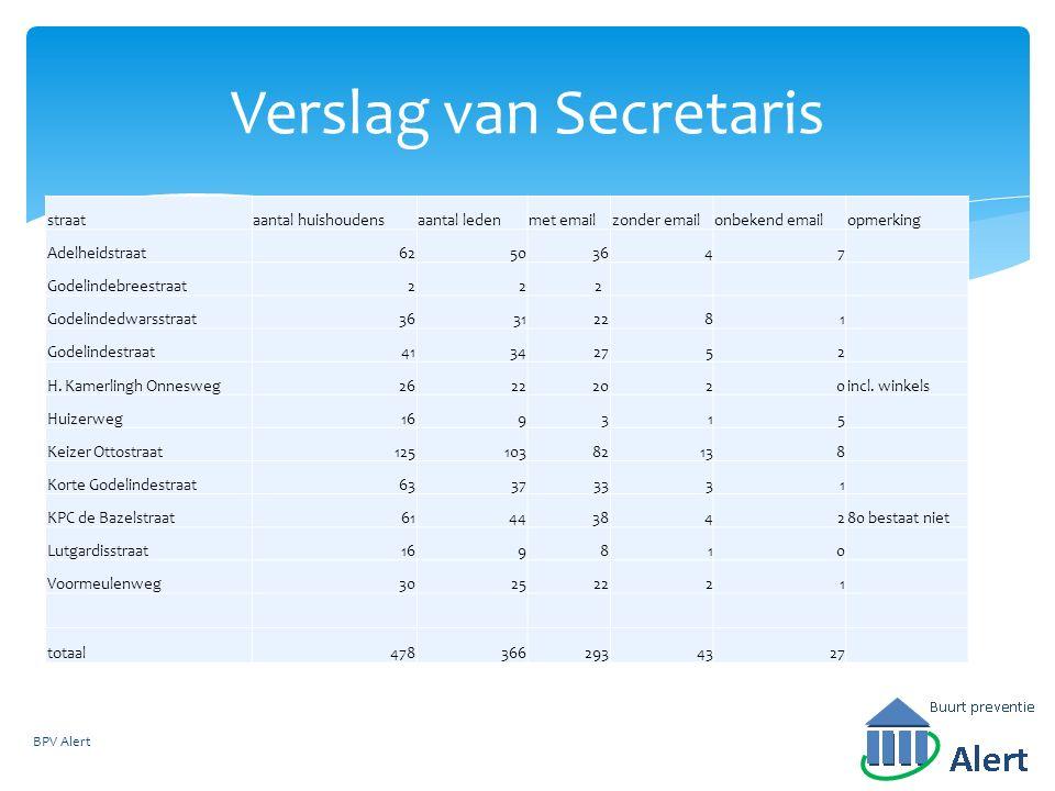 Verslag van Secretaris straataantal huishoudensaantal ledenmet emailzonder emailonbekend emailopmerking Adelheidstraat62503647 Godelindebreestraat22 2