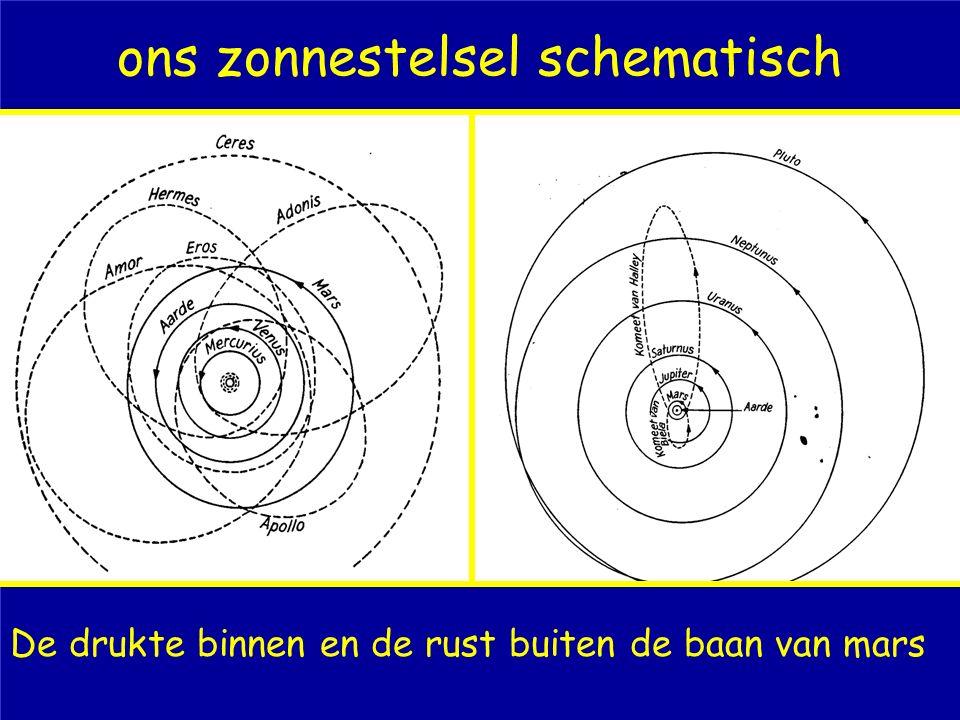 ons zonnestelsel schematisch De drukte binnen en de rust buiten de baan van mars
