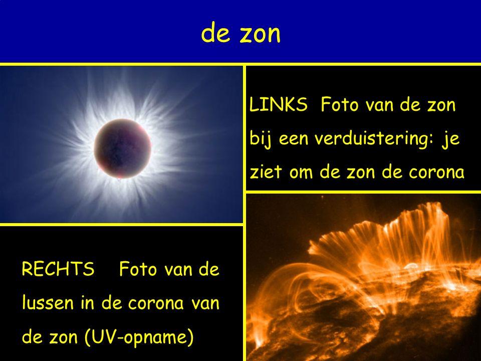 LINKS Foto van de zon bij een verduistering: je ziet om de zon de corona de zon RECHTS Foto van de lussen in de corona van de zon (UV-opname)