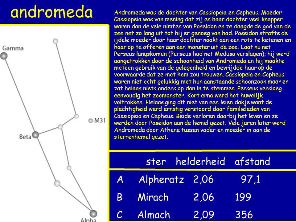 cassiopeia sterhelderheidafstand A Shedar 2,25 55 B Caph 2,21 229 Cdubbelster M103sterrenhoop Cassiopeia was de vrouw van Cepheus, de Ethiopische koning van Joppa (het tegenwoordige Jaffa in Israel) en de moeder van Andromeda.