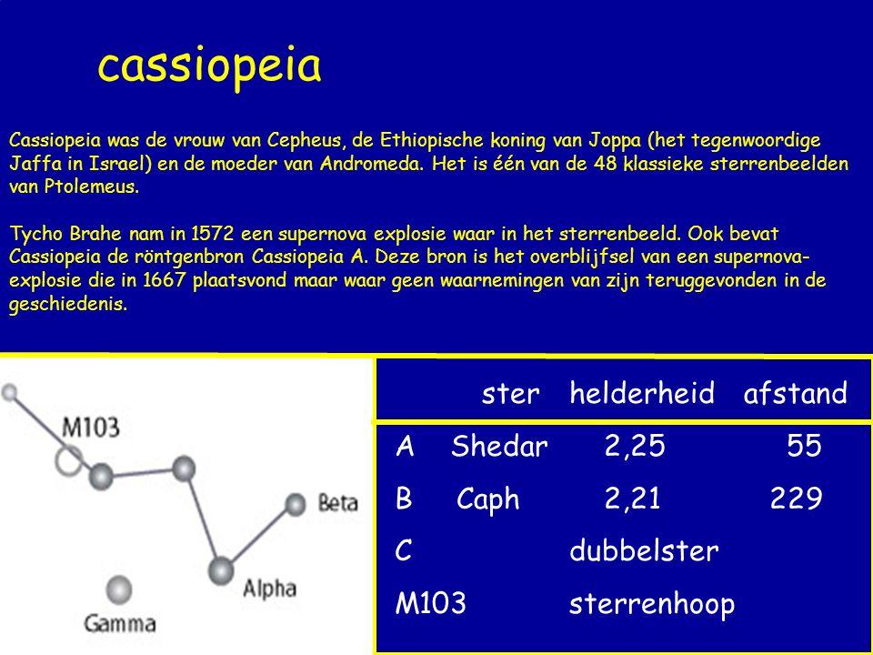 cassiopeia sterhelderheidafstand A Shedar 2,25 55 B Caph 2,21 229 Cdubbelster M103sterrenhoop Cassiopeia was de vrouw van Cepheus, de Ethiopische koni