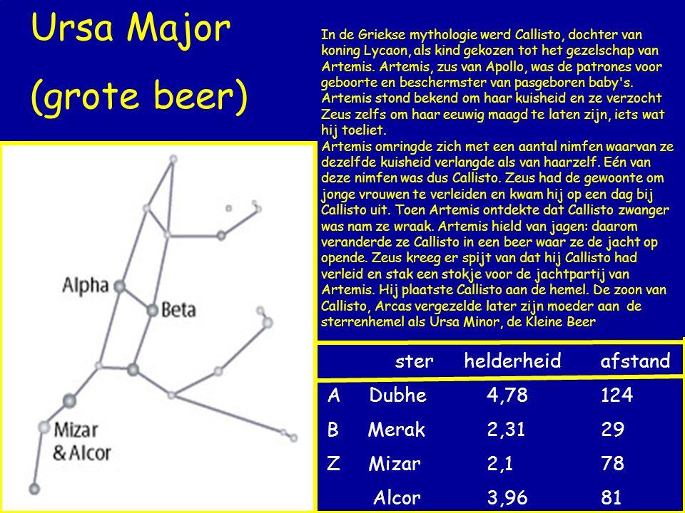 Ursa Major (grote beer) sterhelderheidafstand A Dubhe 4,78124 B Merak 2,3129 Z Mizar 2,178 Alcor 3,9681 In de Griekse mythologie werd Callisto, dochte