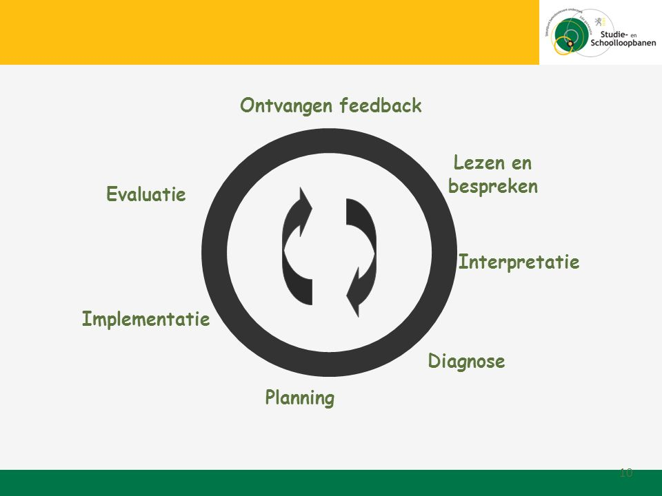 10 Lezen en bespreken Diagnose Planning Implementatie Evaluatie Ontvangen feedback Interpretatie