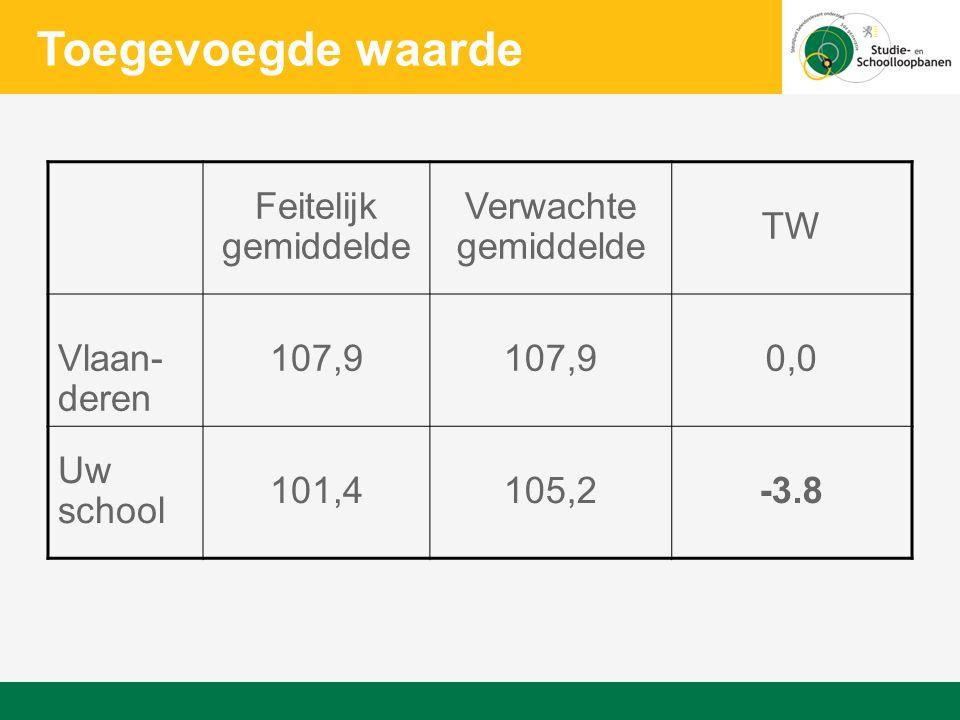 Feitelijk gemiddelde Verwachte gemiddelde TW Vlaan- deren 107,9 0,0 Uw school 101,4105,2-3.8 Toegevoegde waarde