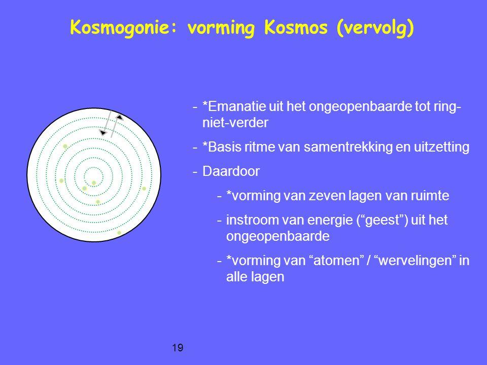 19 Kosmogonie: vorming Kosmos (vervolg) -*Emanatie uit het ongeopenbaarde tot ring- niet-verder -*Basis ritme van samentrekking en uitzetting -Daardoor -*vorming van zeven lagen van ruimte -instroom van energie ( geest ) uit het ongeopenbaarde -*vorming van atomen / wervelingen in alle lagen