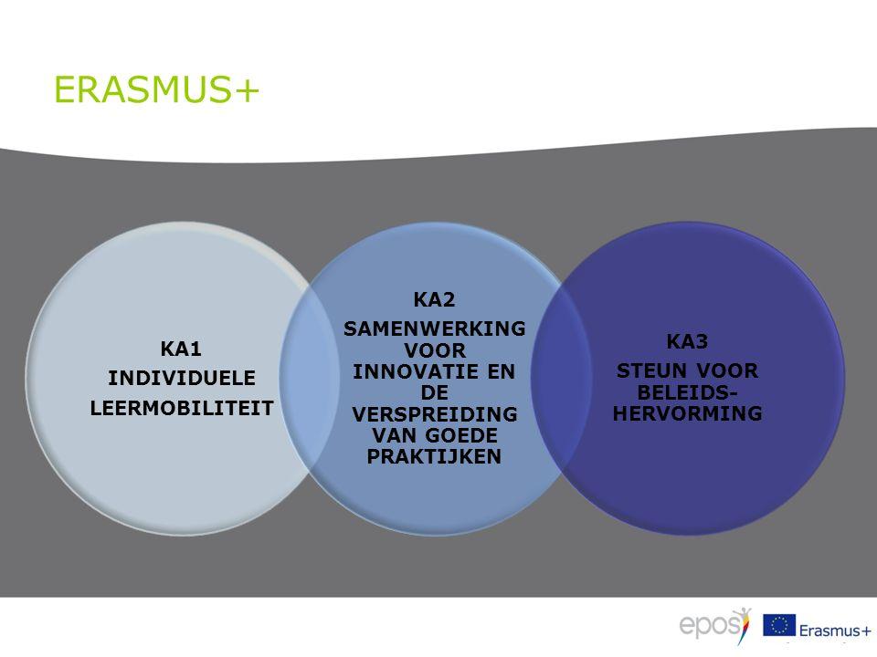 ERASMUS+ KA1 INDIVIDUELE LEERMOBILITEIT KA2 SAMENWERKING VOOR INNOVATIE EN DE VERSPREIDING VAN GOEDE PRAKTIJKEN KA3 STEUN VOOR BELEIDS- HERVORMING