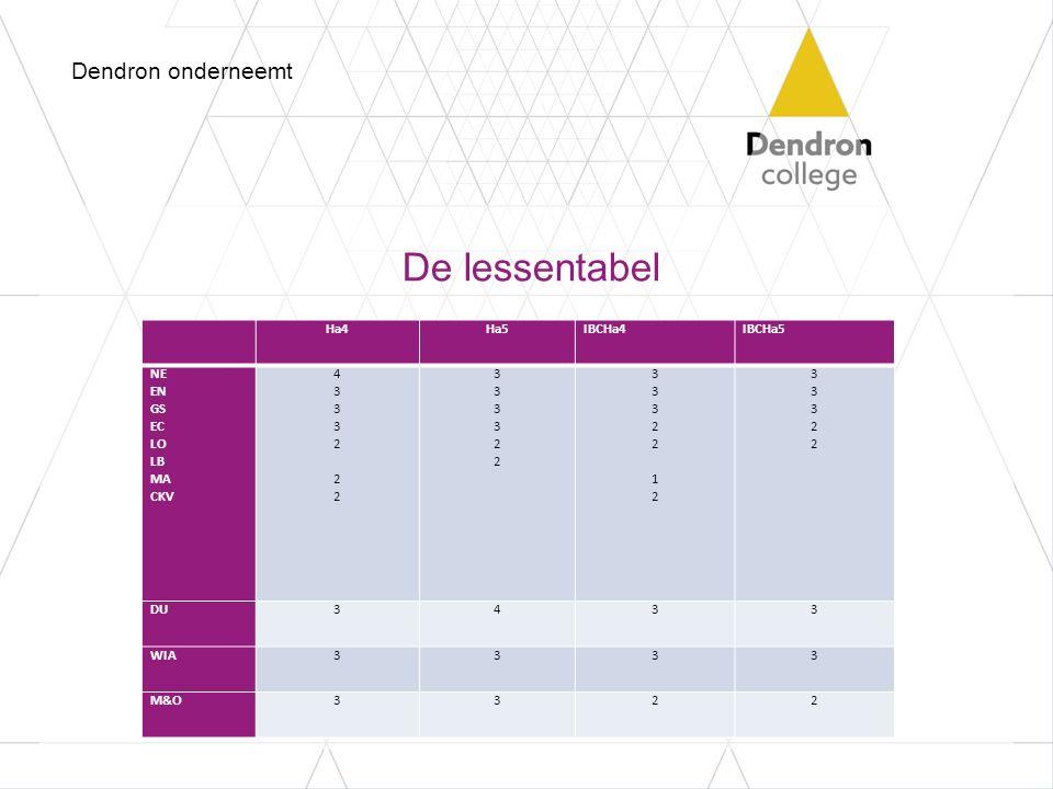 De lessentabel Dendron onderneemt Ha4Ha5IBCHa4IBCHa5 NE EN GS EC LO LB MA CKV 43332 22 43332 22 333322333322 33322 1233322 12 3332233322 DU3433 WIA333