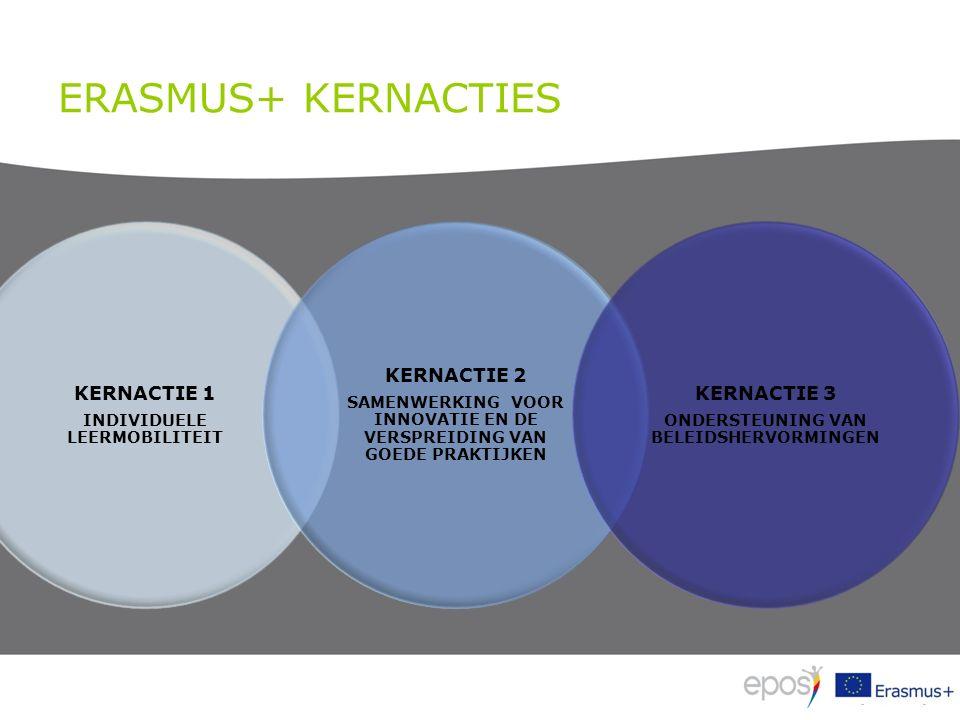 ERASMUS+ KERNACTIES KERNACTIE 1 INDIVIDUELE LEERMOBILITEIT KERNACTIE 2 SAMENWERKING VOOR INNOVATIE EN DE VERSPREIDING VAN GOEDE PRAKTIJKEN KERNACTIE 3 ONDERSTEUNING VAN BELEIDSHERVORMINGEN