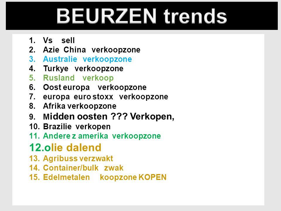 21/12/20154 1.Vs sell 2.Azie China verkoopzone 3.Australie verkoopzone 4.Turkye verkoopzone 5.Rusland verkoop 6.Oost europa verkoopzone 7.europa euro stoxx verkoopzone 8.Afrika verkoopzone 9.M idden oosten .
