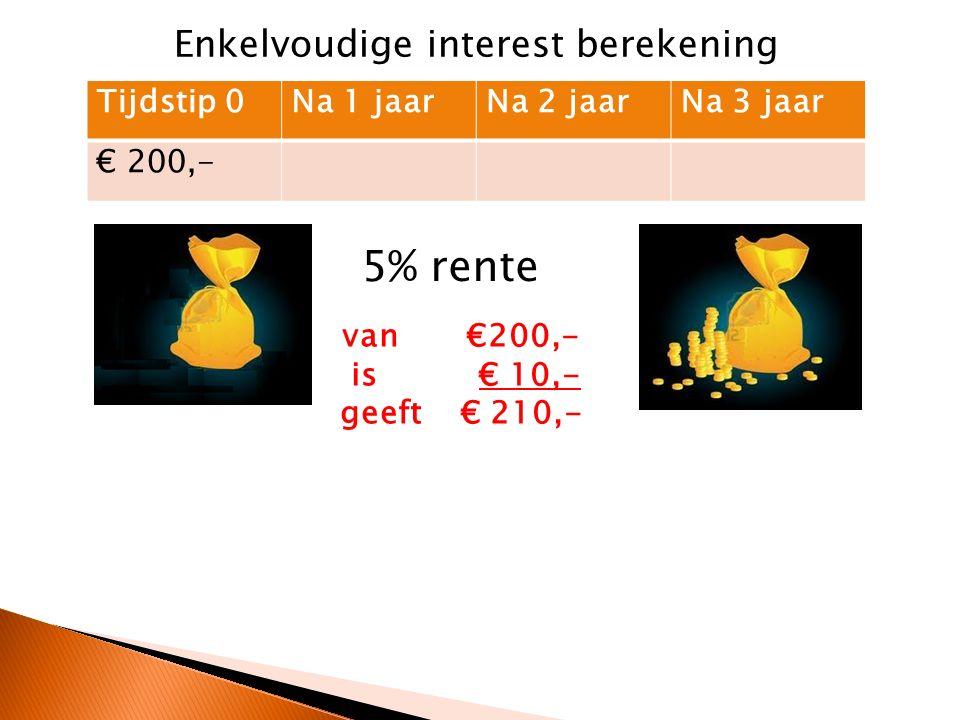 Tijdstip 0Na 1 jaarNa 2 jaarNa 3 jaar € 200,-€ 210,-€ 220,-€ 230,- 5% rente Tijdstip 0Na 1 jaarNa 2 jaarNa 3 jaar € 200,-€ 210,-€ 220,50€ 231,53 Enkelvoudige interest berekening Samengestelde interest berekening van €220,50 is € 11,03 geeft € 231,53