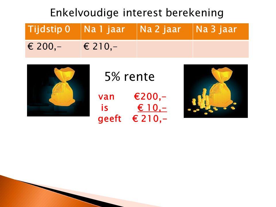Tijdstip 0Na 1 jaarNa 2 jaarNa 3 jaar € 200,-€ 210,- 5% rente van €200,- is € 10,- geeft € 210,- plus € 10,- geeft € 220,- plus € 10,- geeft € 230,- Enkelvoudige interest berekening